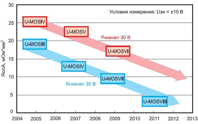 Снижение удельного сопротивления полевых транзисторов U-MOS