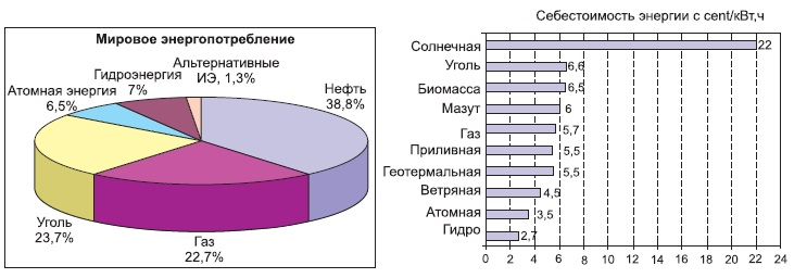 Структура мирового энергопотребления и удельная стоимость различных видов энергии