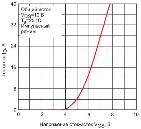 Входная характеристика прибора TK20G60W