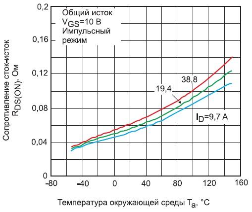 Зависимости Rdson транзисторовTK39A60W, TK39J60W оттемпературы