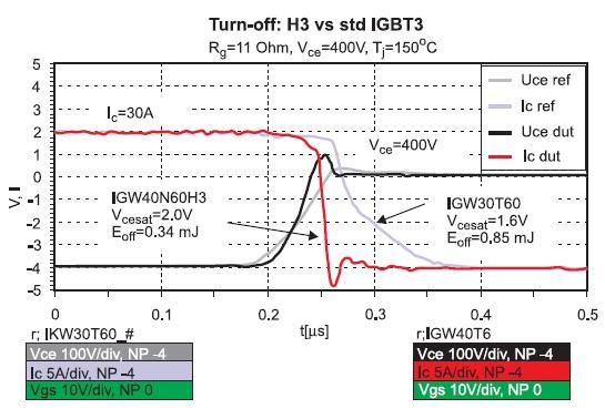 Осциллограммы выключения H3 и стандартного IGBT с TrenchStop