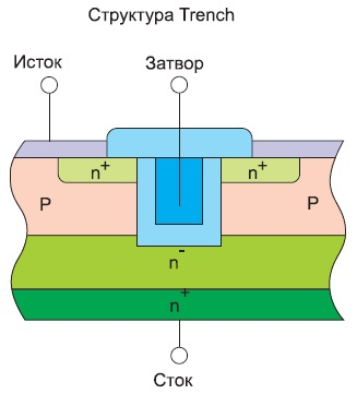 Структура Trench MOS