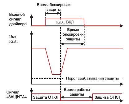 Принцип работы защиты IGBT