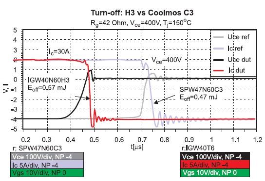 Осциллограммы выключения IGBT H3 и Coolmos C3
