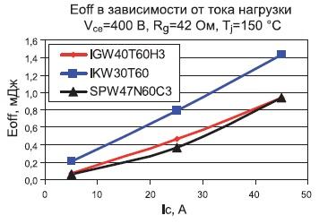 Зависимость Eoff оттока нагрузки