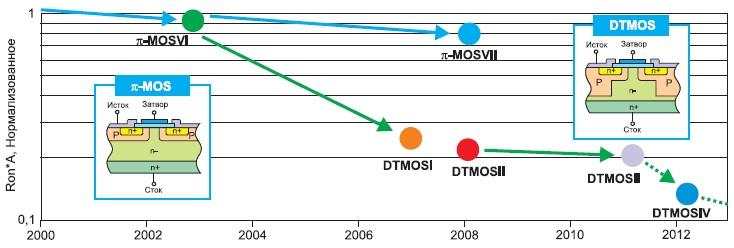 Снижение удельного сопротивления транзисторов DTMOS