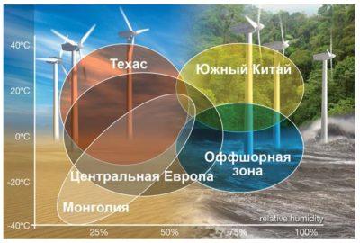В зависимости от региона установки ВЭУ к ней предъявляются различные требования по климатике