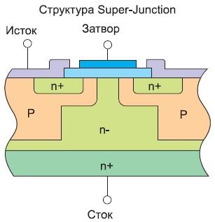 Структура Super-Junction