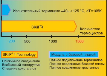 Стойкость к термоциклированию у SKiiP 4 IPM