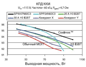 Измерение КПД ККМ при60 кГц