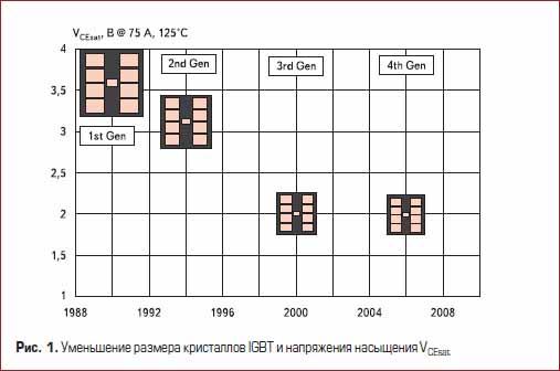 Уменьшение размера кристаллов IGBT и напряжения насыщения