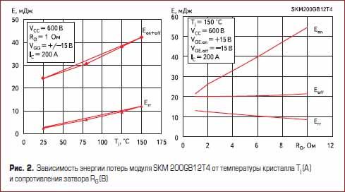Зависимость энергии потерь модуля SKM 200GB12T4 от температуры кристалла и сопротивления затвора
