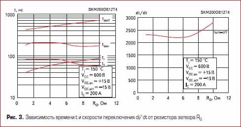 Зависимость времени t и скорости переключения di/dt от резистора затвора