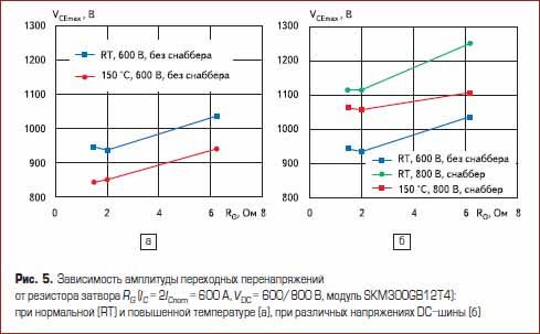 Зависимость амплитуды переходных перенапряжений от резистора затвора