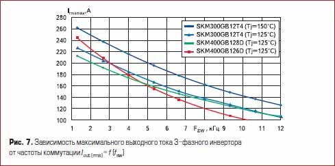 Зависимость максимального выходного тока 3&фазного инвертора от частоты коммутации