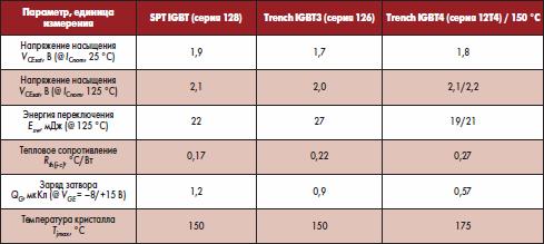 Сравнительные характеристики IGBT различных поколений