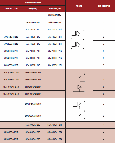 Соответствие модулей семейства SEMITRANS серий 126, 128, Т4