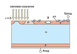 Поперечный разрез центральной части ФТ со встроенными защитными функциями