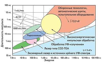 Применения в импульсной энергетике