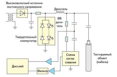 Схема системы анализа кабелей