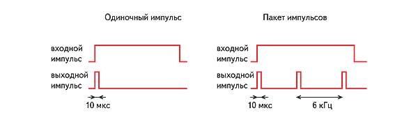 Два типа импульсных сигналов, использующихся для запуска ФТ