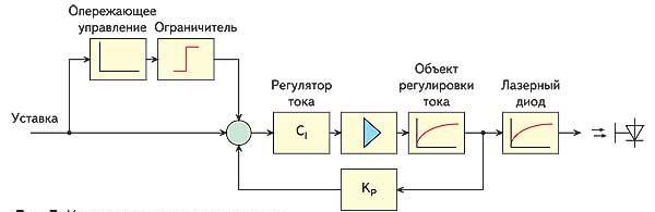 Управление током лазерных диодов