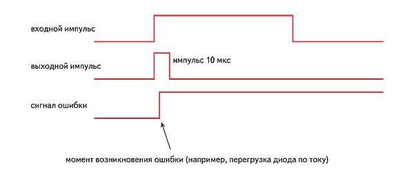 Временная диаграмма импульсов при некорректной работе диода