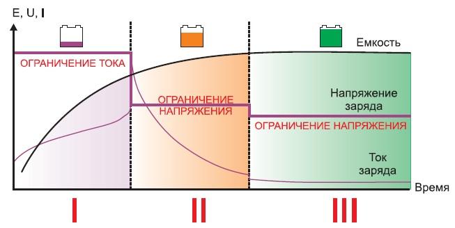 Иллюстрация процесса заряда разряженной АБ