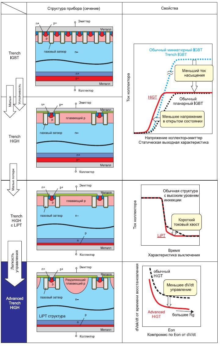 Различные поколения транзисторов Trench IGBT компании Hitachi и Advanced Trench HiGT IGBT