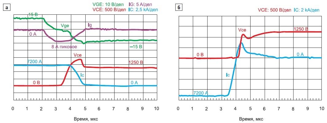 Временная диаграмма выключения большого тока модулем Advanced Trench HiGT на1700В/3600А