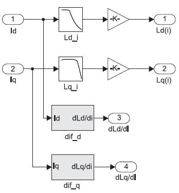 Модель длявычисления индуктивностей и их производных