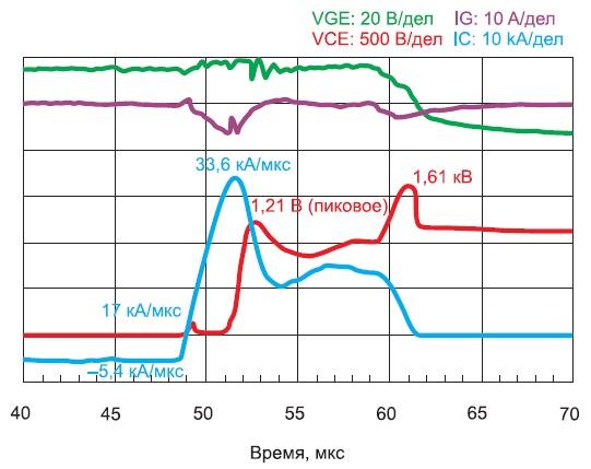 Временная диаграмма режима короткого замыкания третьего типа дляAdvanced Trench HiGT-модуля