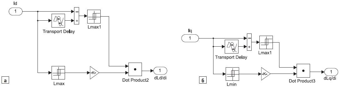 Модели длявычисления производных потоку отиндуктивностей