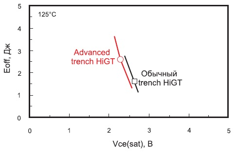 Компромисс отношения между Eoff и Vce(sat)