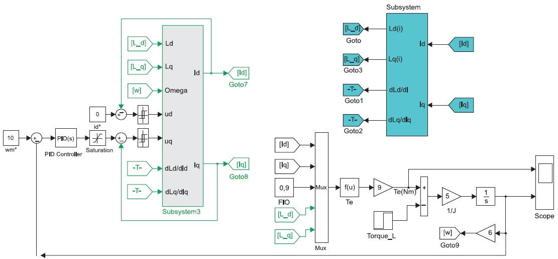 Модель электропривода с МСРИМ вовращающихся d,q координатах
