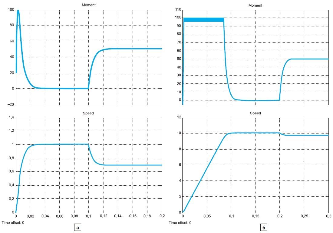 Переходные процессы в электроприводе с МСРИМ