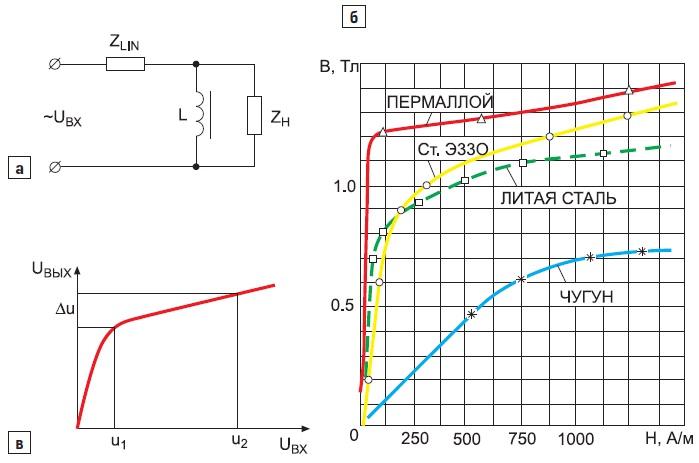 Принцип работы ферромагнитного стабилизатора напряжения
