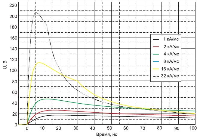 Восстановление диода 75 А/1200В приразличных значениях di/dt
