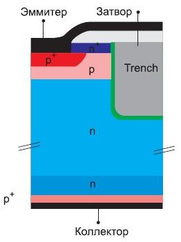Структура Trench FS(Field Stop) IGBT