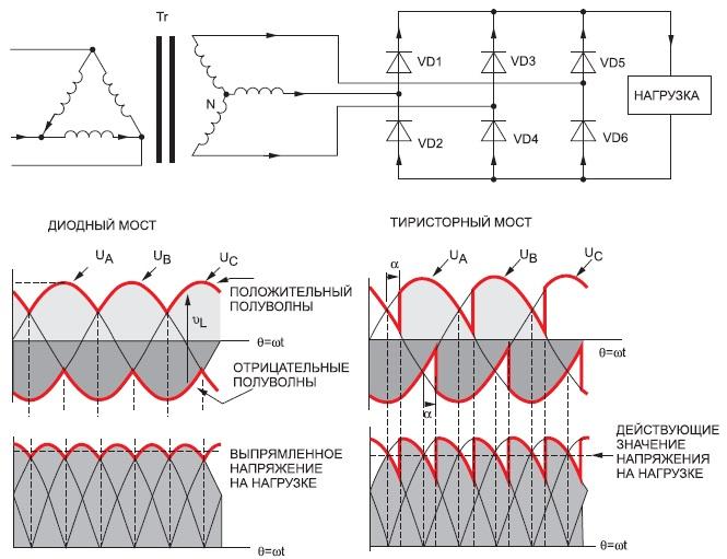 Принцип действия трехфазного мостового выпрямителя надиодах итрехфазного выпрямителя— регулятора напряжения натиристорах