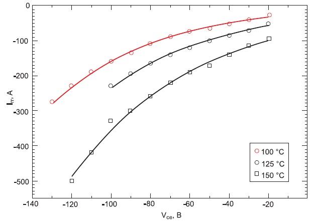Обратный ток IGBT в зависимости отприложенного напряжения приразной температуре