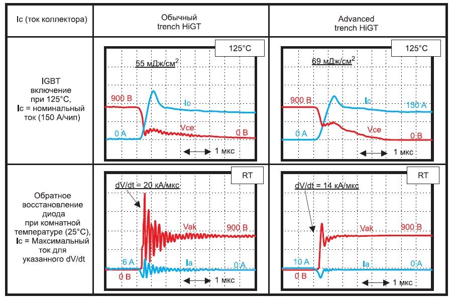 Временная диаграмма переключения чипа обычного Trench HiGT IGBT и Advanced Trench HiGT