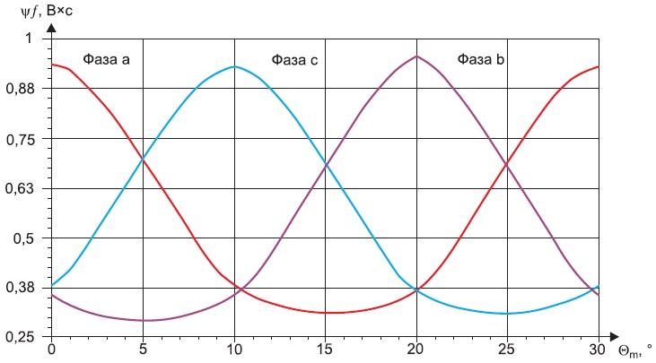 Потокосцепление возбуждения в фазах статора МСРИМ