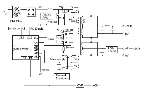 Блок-схема источника питания серии EFE-300 с реализацией системы управления на 8разрядном микроконтроллере AT90PWM2B серии AVR(Atmel)