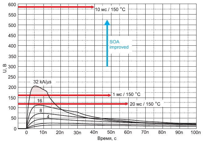 Область безопасной работы(SOA) IGBT 4 притемпературе кристаллов +150°С