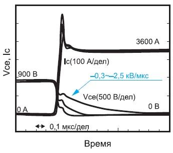 Временная диаграмма включения Advanced Trench HiGT