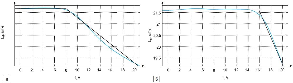 Зависимости индуктивностей попродольной(d) ипоперечной(q) оси МСРИМ оттока