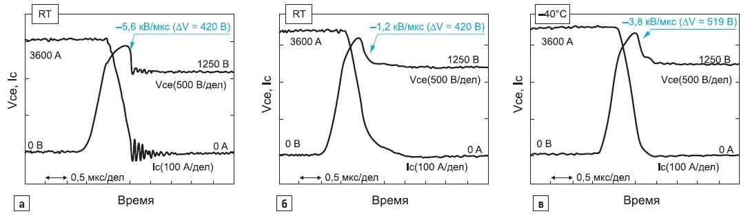 Диаграммы выключения Advanced Trench HiGT-модуля 1700В/3600А