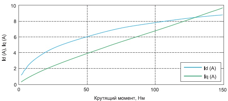 Зависимости тока продольной ипоперечной составляющей отмомента