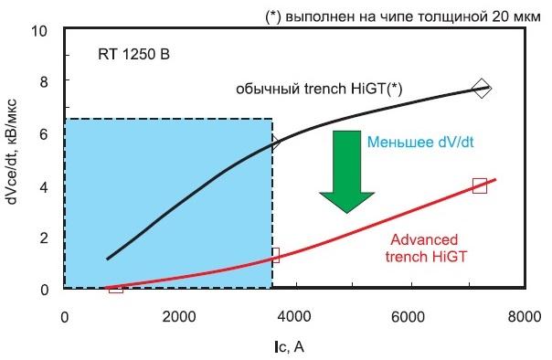 Зависимость скорости выключения dV/dt оттока коллектора Ic